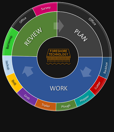 Plan Work Review wheel for the dredge master product range